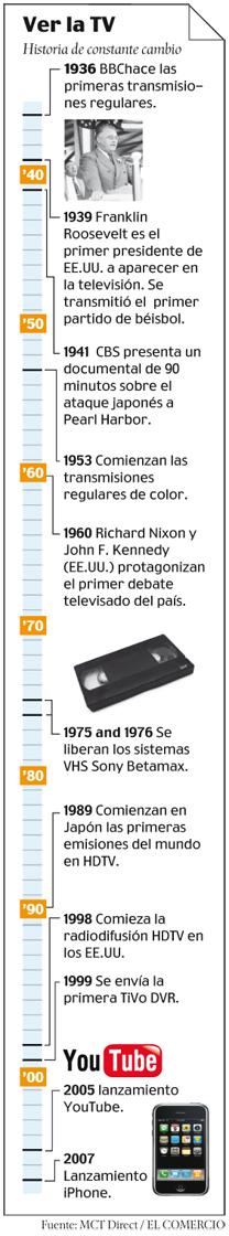 Cronologia television internet-programacion ElComercio