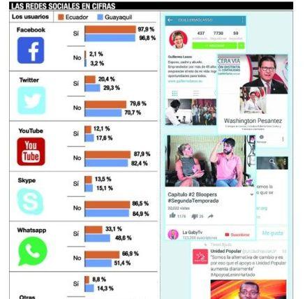 Campañas redes sociales ecuador